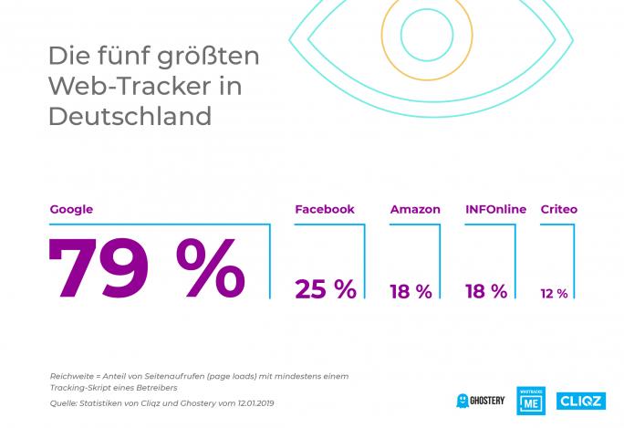 Google, Facebook & Co sammeln mit Trackern auch massenhaft Daten von Drittwebseiten (Bild: Cliqz).