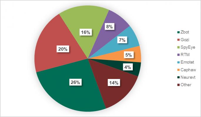 Im Jahr 2018 dominierende Banking-Malware-Familien (Bild: Kaspersky Lab)