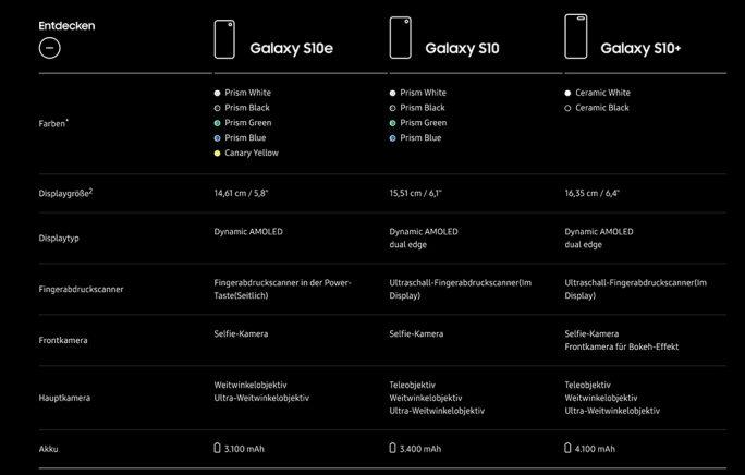 Galaxy S10: Modellvergleich (Bild: Samsung)