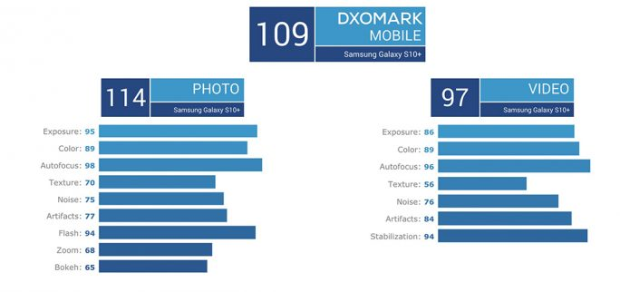 Galaxy S10+: DxOMark-Ergebnis (Screenshot: ZDNet.de)