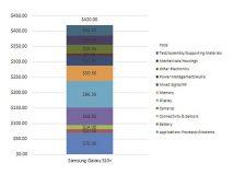 Galaxy S10+: Kosten für Hardware belaufen sich auf 420 Dollar