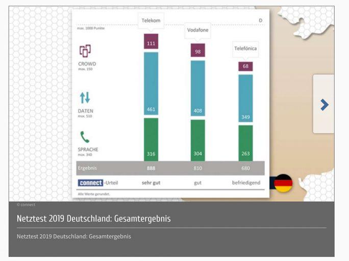 Mobilfunknetztest der connect landet Telefónica auf dem dritten Platz (Screenshot: ZDNet.de)