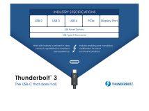 USB 4 basiert auf Thunderbolt 3 und bietet 40 GBit/s