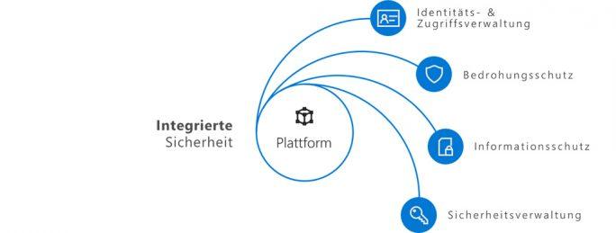 Microsofts Sicherheitsangebot basiert auf vier Säulen: Identitätsschutz und Zugriffsverwaltung, Informationsschutz, Bedrohungsschutz und Sicherheitsverwaltung (Bild: MIcrosoft)