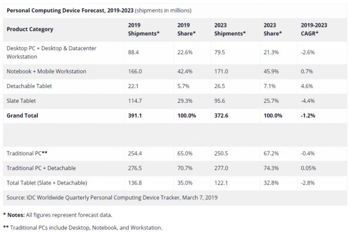 Markt für Personal Computing Devices (Bild: IDC)