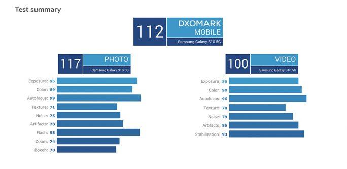 Galaxy 5G: DxOMark-Ergebnis (Screenshot: ZDNet.de)