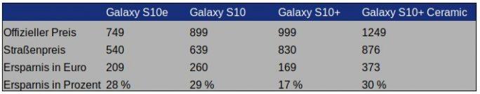 Galaxy-S10-Preise Ende April (Tabelle: ZDNet.de)