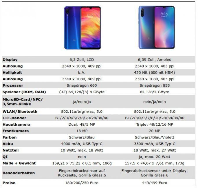 Vergleich: Redmi Note 7, Mi 9 (Bild: ZDNet.de)