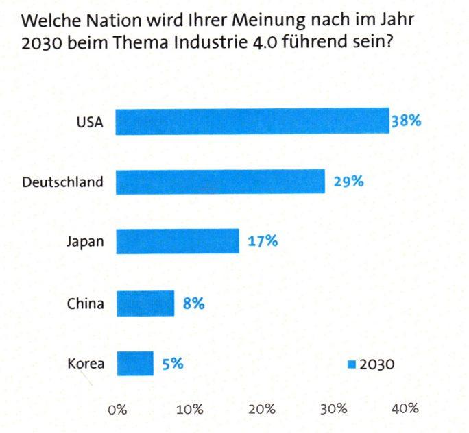 Immerhin 29 Prozent von 555 befragten Industrieunternehmen sehen Deutschland im Jahr 2030 als führende Kraft bei Industrie 4.0 (Bild: Bitkom)