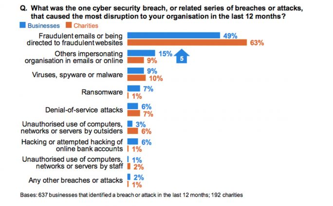 Cyber Security Breaches Survey 2019 (Screenshot: ZDNet.de)