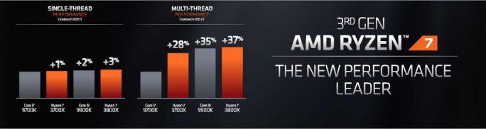 AMD Ryzen 3. Generation (Grafik: AMD)