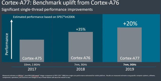 ARM Cortex-A77 (Grafik: ARM)