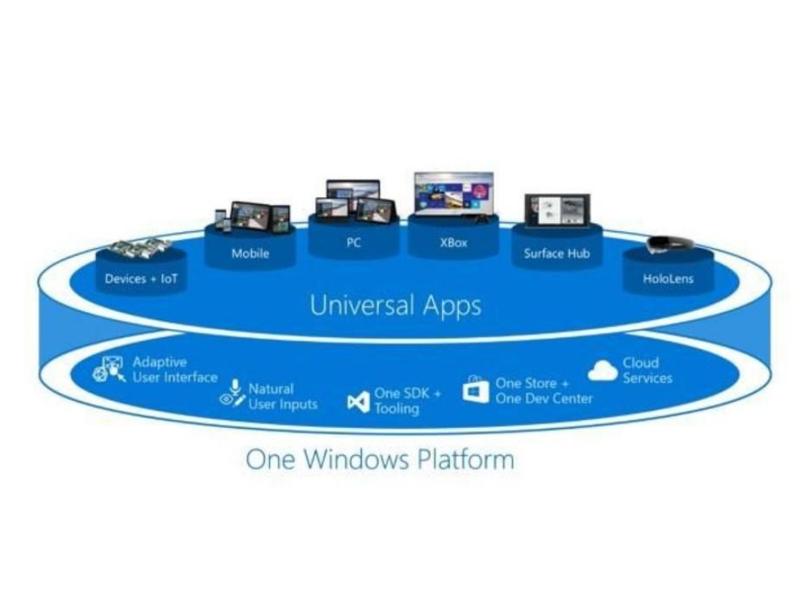 """""""Windows Apps"""" sollen die Kluft zwischen UWP und Win32 schließen"""