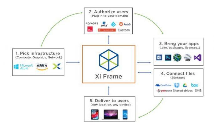 Aufbau einer VDI-infrastruktur in einer hybriden Cloud mit Xi Frame (Bild: Nutanix)