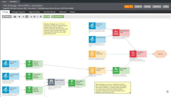 Durch die modellhafte Darstellung der Entscheidungsstrategie wird sichergestellt, dass auch nicht IT-affine Mitarbeiter Details der Entscheidungsfindung nachvollziehen und gestalten können (Bild: Pegasystems).