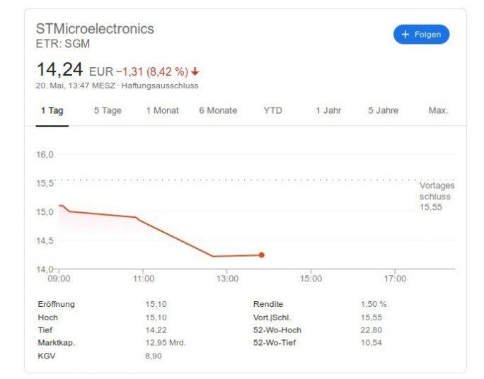 STMicroelectronics: Kursverluste wegen US-Sanktionen gegenüber Huawei (Screenshot: ZDNet.de)