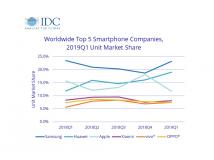 Smartphonemarkt: Huawei überholt Apple