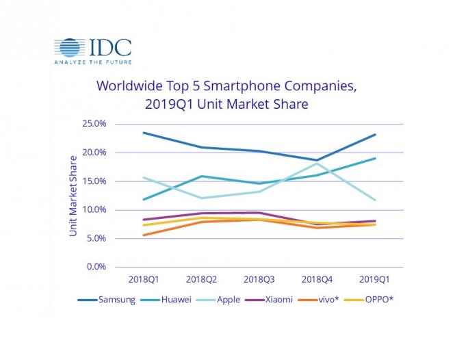 Smartphonemarkt im ersten Quartal 2019 (Bild: IDC)