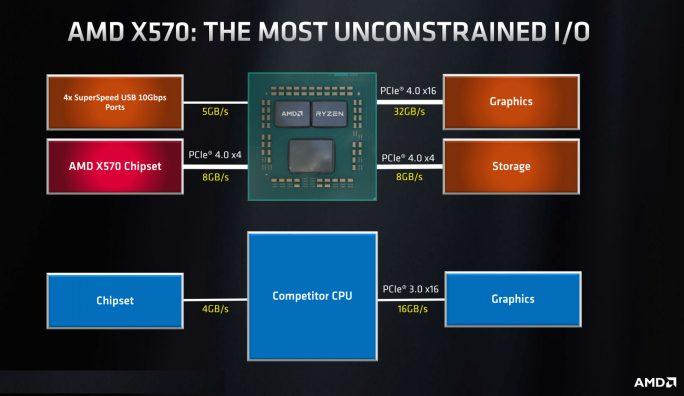 AMD-Chipset X570 bietet PCIe 4.0 x4 mit 8 GByte/s für SSDs (Bild: AMD)