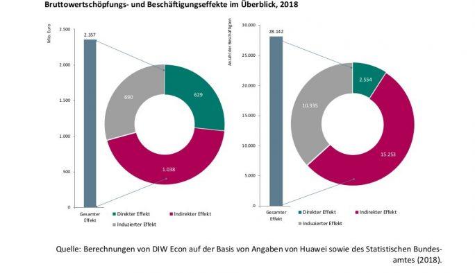 Bruttowertschöpfungs- und Beschaeftigungseffekte von Huawei in Deutschland (Quelle: DIW Econ)