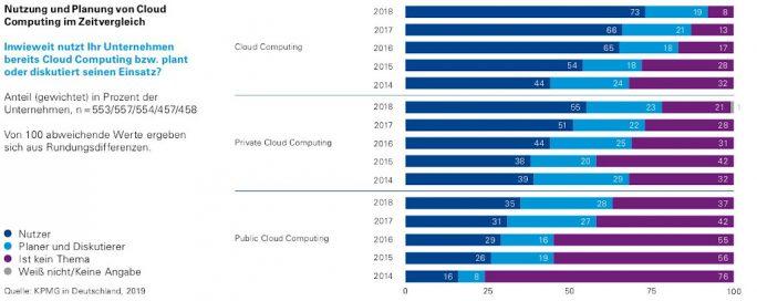 Cloud-Monitor 2019: Cloud-Nutzung (Bild: Bitkom, KPMG)