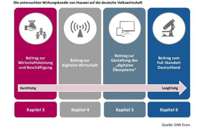 DIW Econ: Untersuchte Wirkungskanäle von Huawei auf die deutsche Wirtschaft (Quelle: DIW Econ)