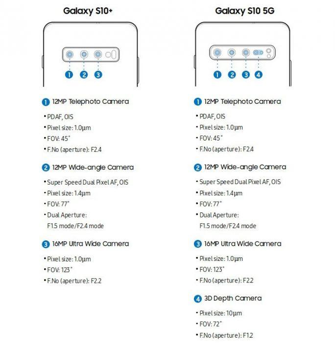 Kamera: Galaxy S10+ und Galaxy S10 5G (Bild: Samsung)