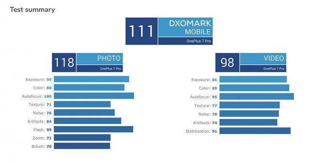 OnePlus 7 Pro im Test bei DxOMark (Screenshot: ZDNet.de)
