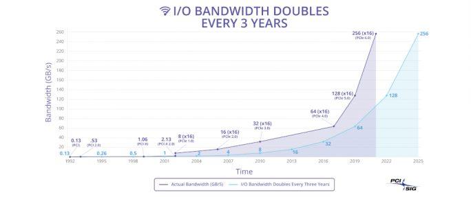 PCIe 6.0 bietet eine Transferrate von maximal 128 GByte/s (Bild: PCISIG)