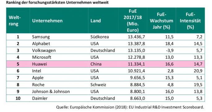 Ranking der weltweit forschungsstärksten Unternehmen (Quelle: DIW Econ)