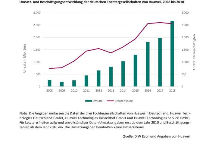 Umsatz und Beschäftigung von Huawei in Deutschland (Quelle: DIW Econ)