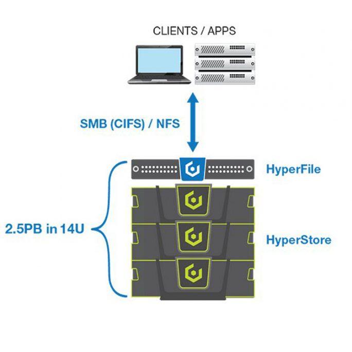 Ein System besteht aus mindestens drei HyperStore-Knoten sowie dem NAS-Controller HyperFile mit dem gleichnamigen ressourcenübergreifenden Filesystem (Bild: Cloudian).
