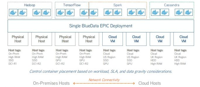 Für Hochverfügbarkeit ist mindestens ein Cluster mit drei Controllern notwendig (Bild: HPE).