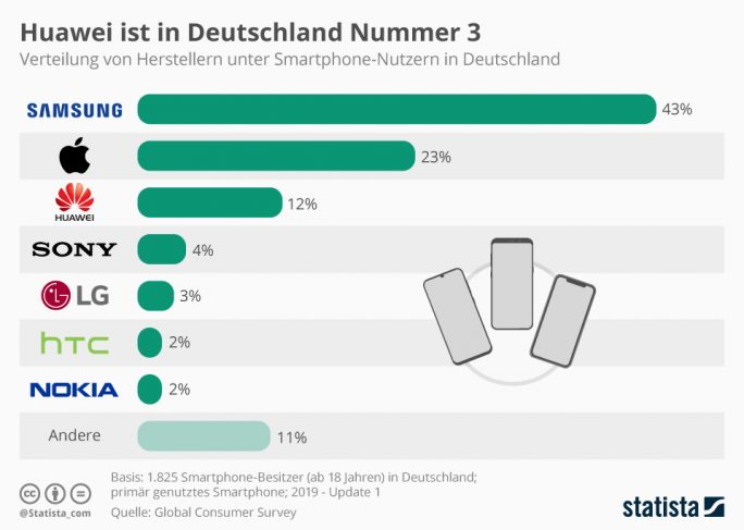 Huawei belegt in Deutschland Rang 3 unter den Smartphoneherstellern (Bild: Statista)