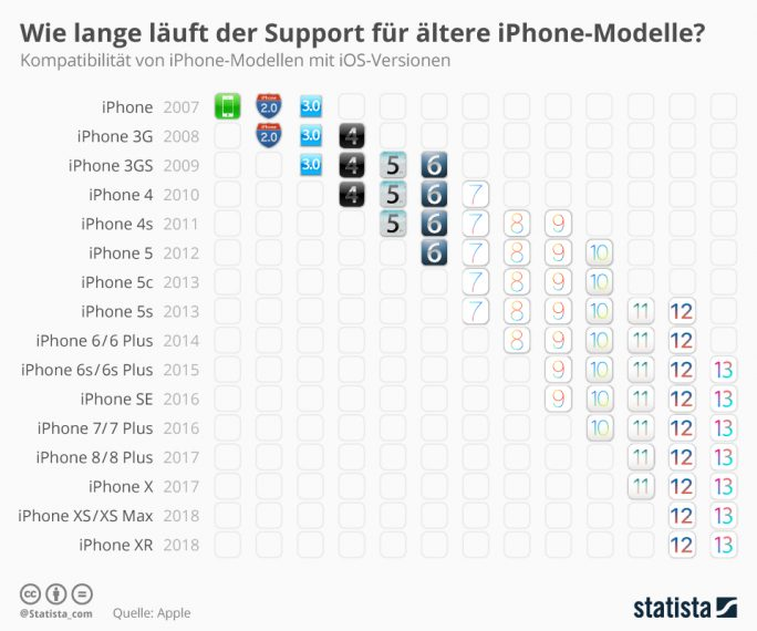 iPhones werden von Apple deutlich länger mit mit neuen Betriebssystemen unterstützt als Android-Modelle (Bild: Statista).