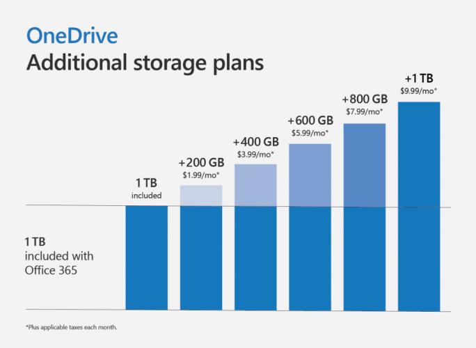 Office 365 OneDrive-Abos (Bild: Microsoft)