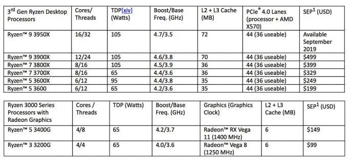 AMD Ryzen 3000: Preise (Grafik: AMD)