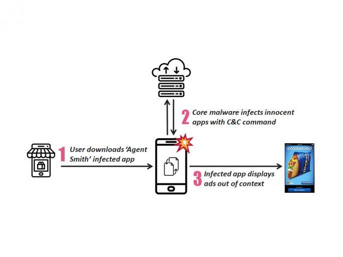 """Die Malware """"Agent Smith"""" verfügt laut Check Point über ausgeklügelte Infektionstechniken (Bild: Check Point)."""