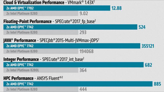 AMD Epyc fuehrt in relevanten Benchmarks (Bild: AMD).