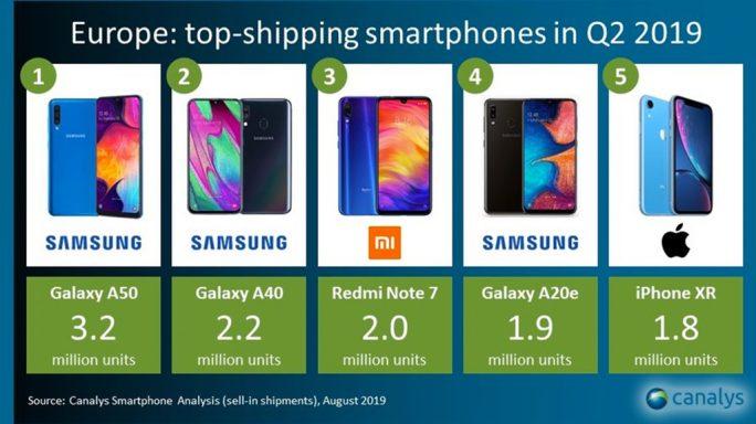 Canalys: Meistverkauften Smartphones in Q2/2019 in Europa (Screenshot: ZDNet.de)