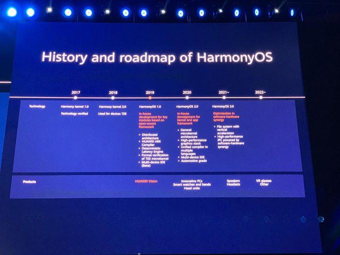 HarmonyOS: Huaweis Pläne für die nächsten Jahre (Bild: Huawei).
