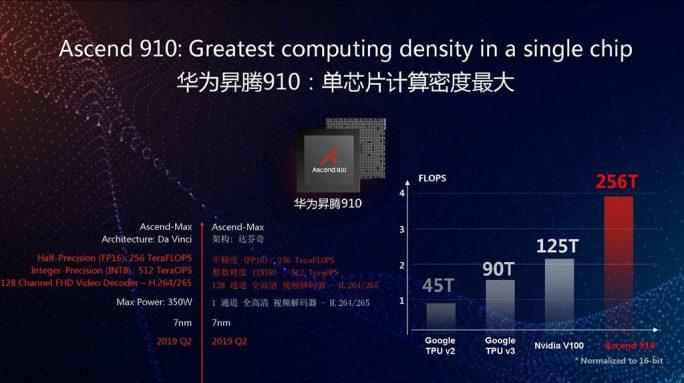 Huawei Ascend 910: Performance (Bild: Huawei)