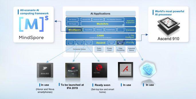 Huaweis KI-Portfolio (Bild: Huawei)