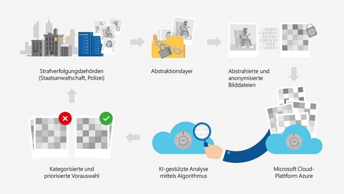 NRW und Microsoft wollen mithilfe von KI die Beweissicherung verbessern (Bild: Microsoft)