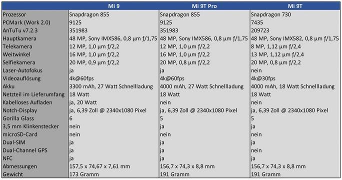 Technische Daten: Mi 9, Mi 9T Pro, Mi 9T (Tabelle: ZDNet.de)