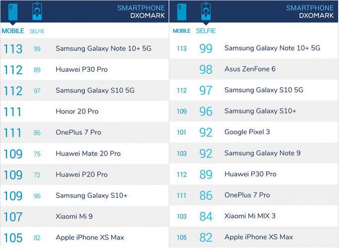 Galaxy Note 10 setzt sich im DxOMark-Ranking an die Spitze (Screenshot: ZDNet.de)