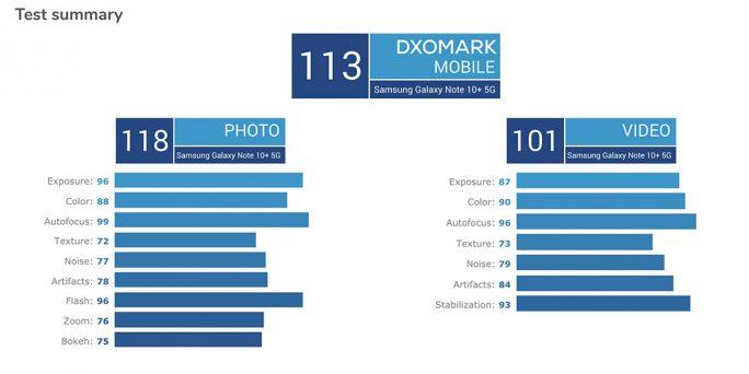 Galaxy Note 10: DxOMark-Ergebnis (Screenshot: ZDNet.de)