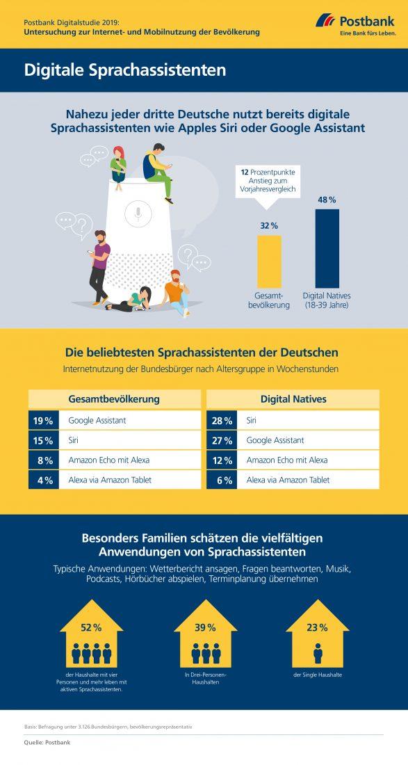 Postbank Digitalstudie 2019 - Infografik zur Nutzung von Sprachassistenten - Fast jeder dritte Deutsche nutzt Alexa, Siri & Co. (Infografik: Postbank).