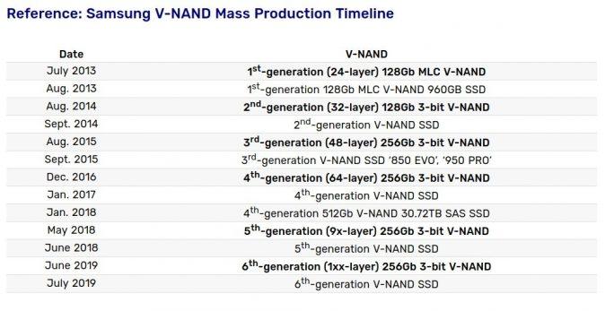 Samsung: VNAND-Generationen (Grafik: Samsung)