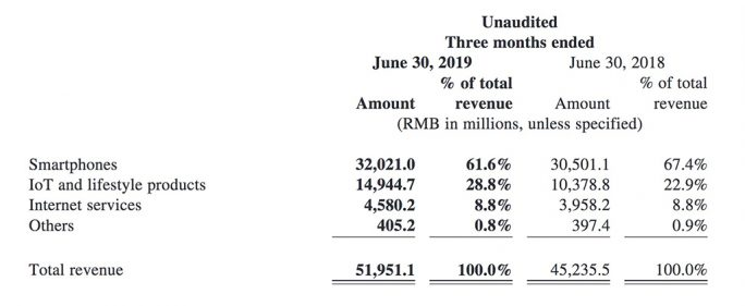 Xiaomi-Revenue Q2/2019 (Screenshot: ZDNet.de)
